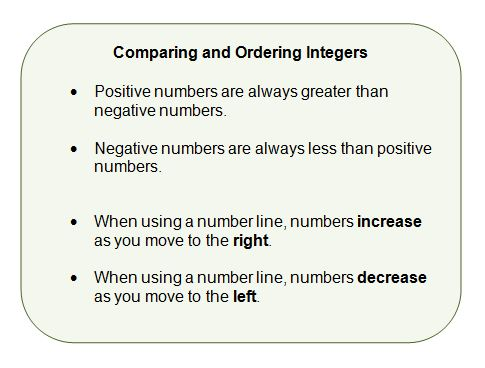 comparing integers chart