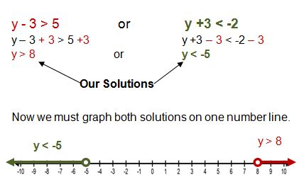 Worksheets Graphing Compound Inequalities Worksheet solving compound inequalities