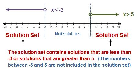compound inequality example