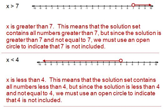 how to solve inequalities