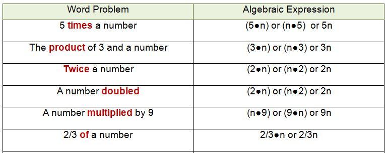 Translating Algebra Expressions – Numerical Expressions Worksheets