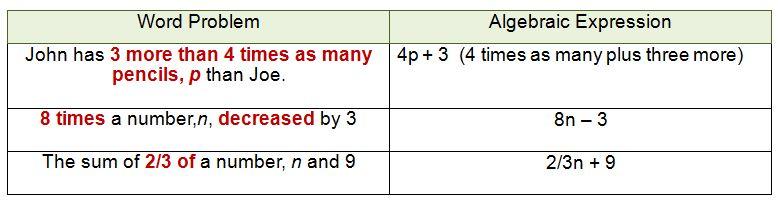 algebra expressions