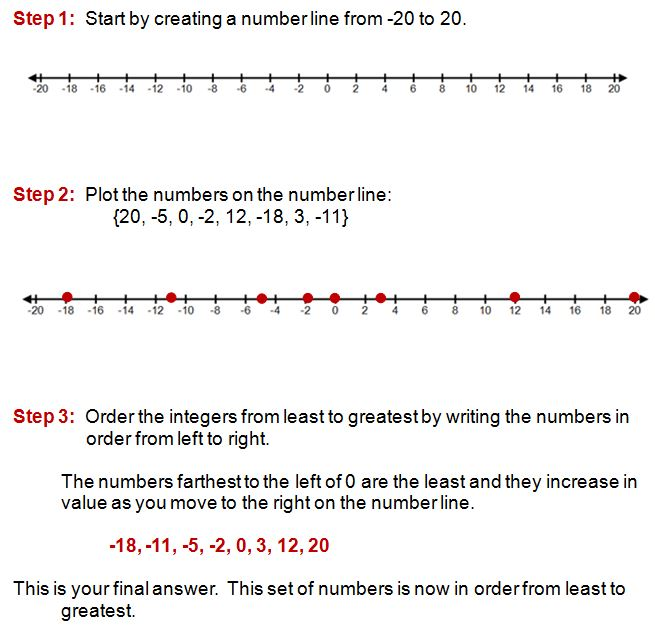 comparing integers on a numberline