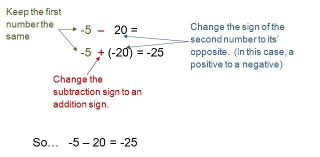 subtracting integers using the keep change change rule