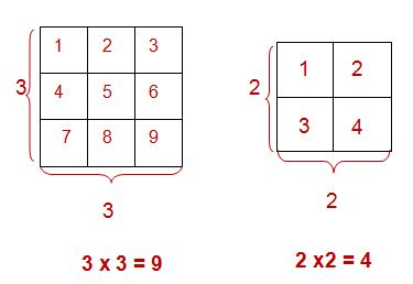 illustration of a squared number