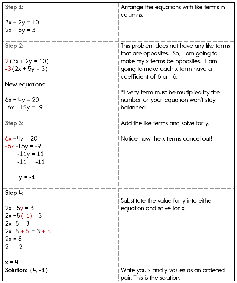 Using Linear Combinations to solve systems of equations