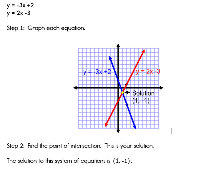Exle 1 Graphing Systems Of Equations: Solving Systems Of Equations By Graphing Worksheet Answers At Alzheimers-prions.com