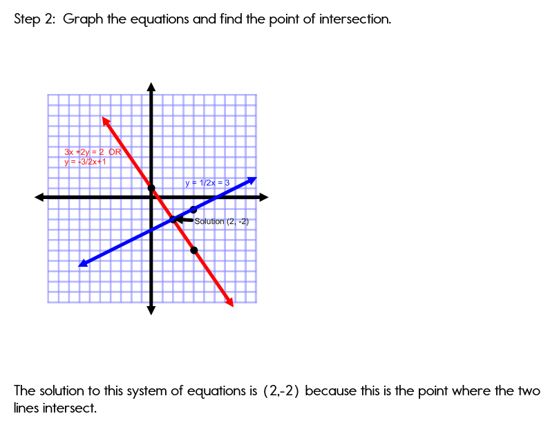Graphing system of equations