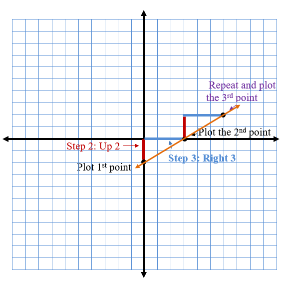 Graphing Slope steps