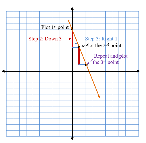 Steps for graphing slope