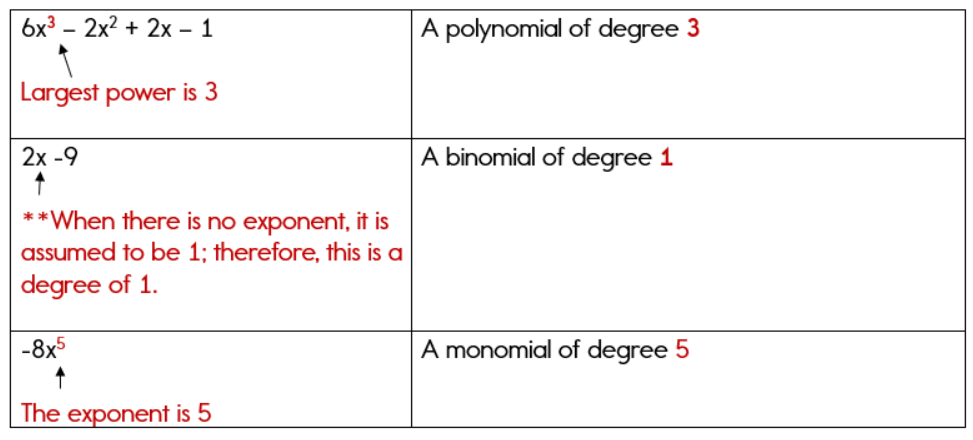 how to tell the degree of a polynomial