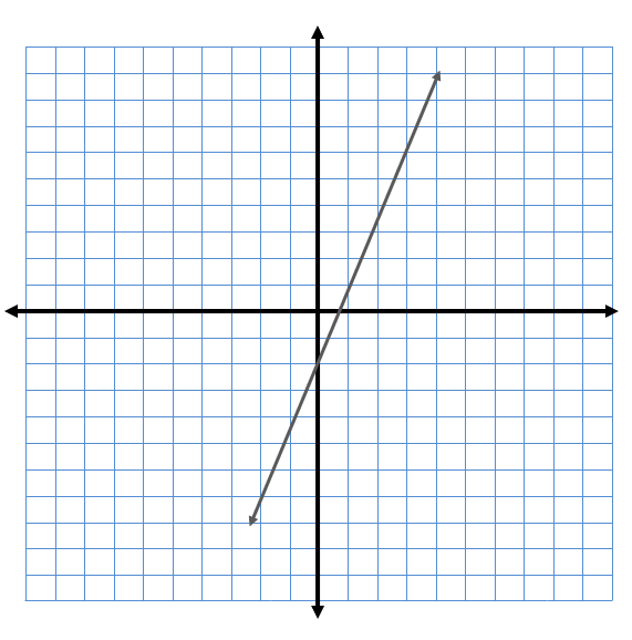 Graph that represents y = 3x - 2