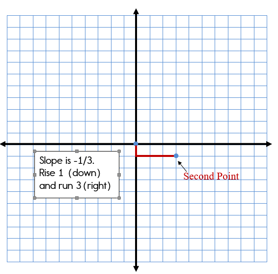 Using the slope to plot the next point