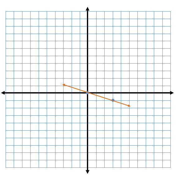 The graph that represents the equation, y = -1/3x