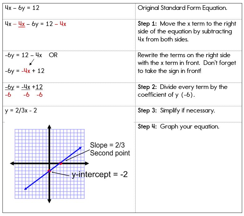 Printable Worksheets worksheets on graphing linear equations : Graphing Linear Equations in Standard Form