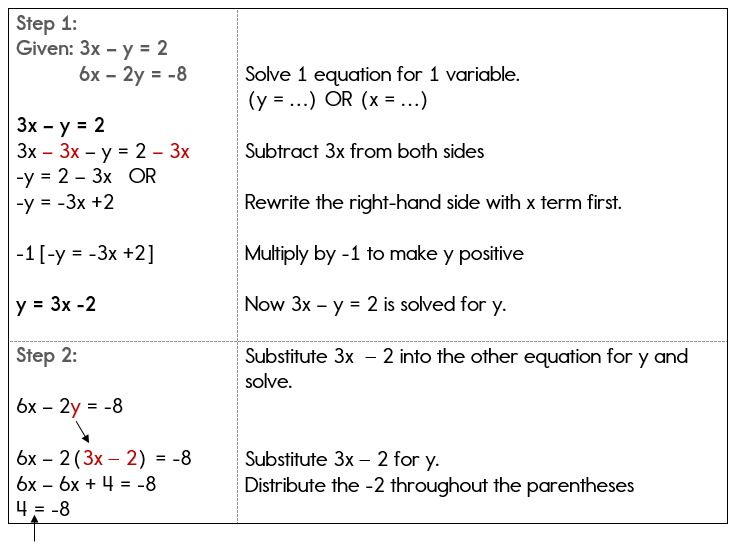 A system of equations solved algebraically with no solution