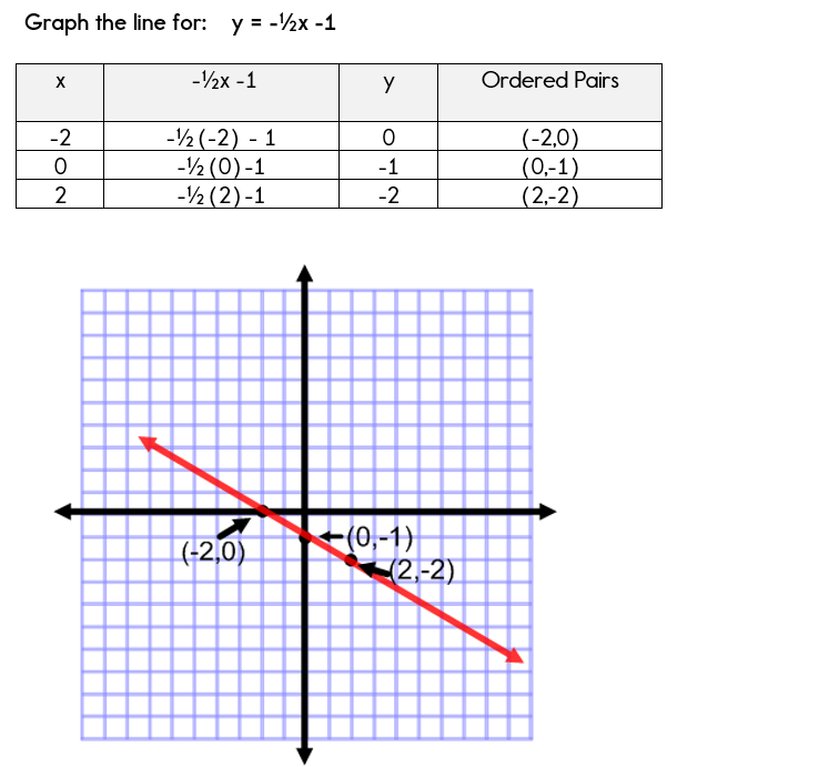 Using a table of values to graph linear equations.