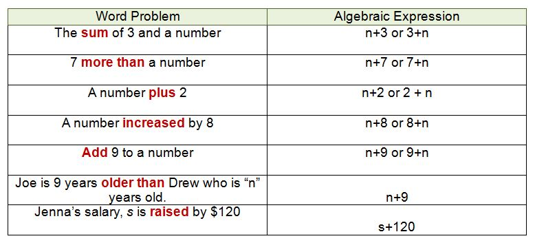 Algebraic Expressions And Key Words For Addition