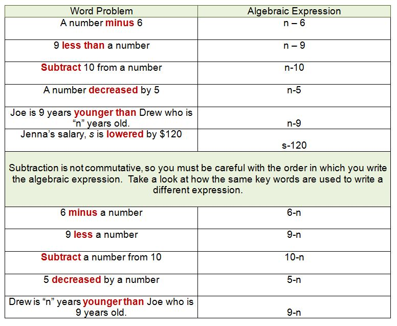 Algebraic Expressions And Key Words For Subtraction