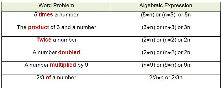 Algebraic Expressions And Key Words For Multiplication