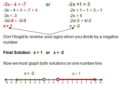 Solving compound inequalities with negative numbers.