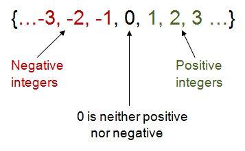 Numbers properties of integers examples.