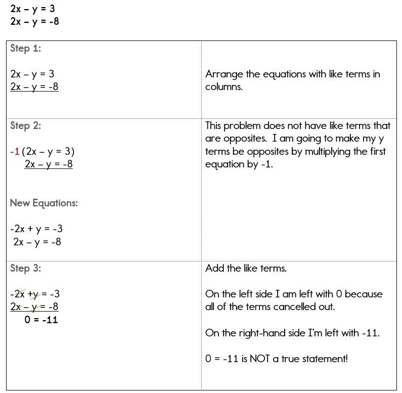 No solution when solving a system of equations using linear combinations