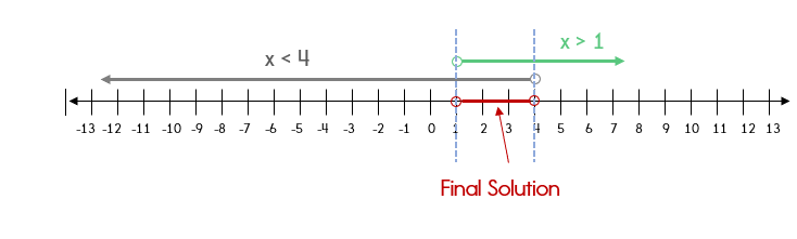Graph of a compound inequality