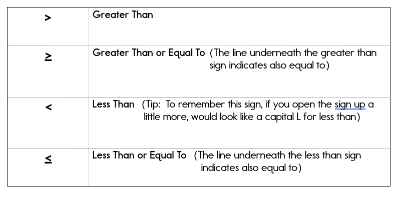 Inequality symbols and meanings