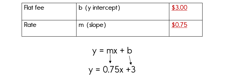 Writing an equation based on a real world problem