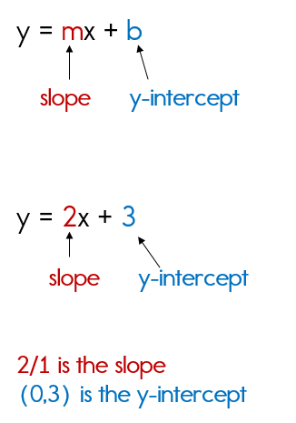 intercept form examples with solutions  Writing Equations in Slope Intercept Form