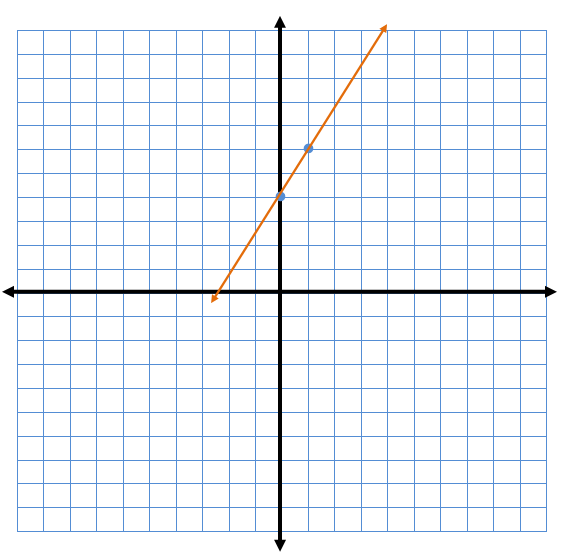 Graph to represent the equation y = 2x + 4