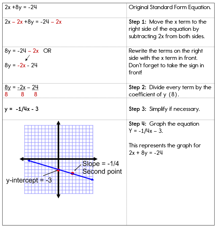 Graphing Linear Equations In Standard Form