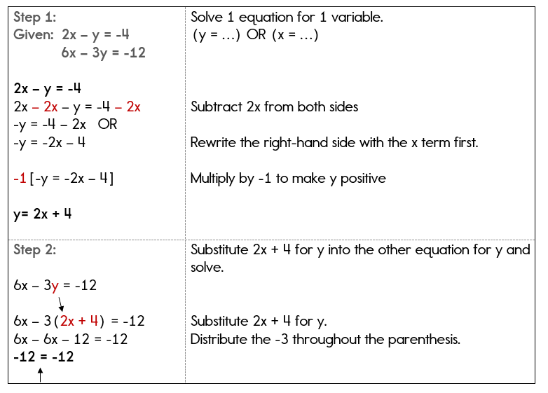Solving a system algebraically with an infinite number of solutions.