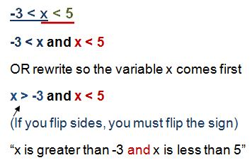 Compound Inequalities and the word