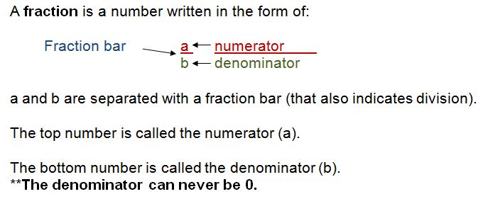 Detailed example of a fraction