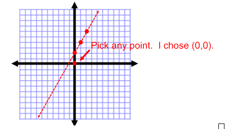 Choose a test point when graphing linear inequalities