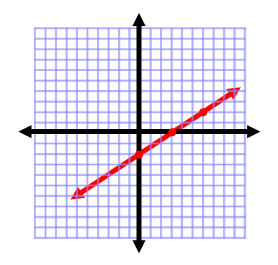 Graphing the line for an inequality.