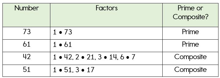 Examples of prime and composite numbers